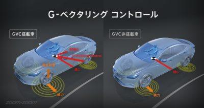 G-ベクタリング コントロール イメージ図